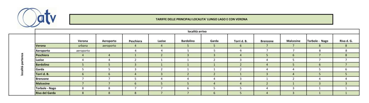 Tariffe delle principali località lungo Lago e con Verona